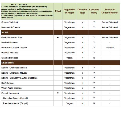 Vegetarian And Vegan Options At Olive Garden